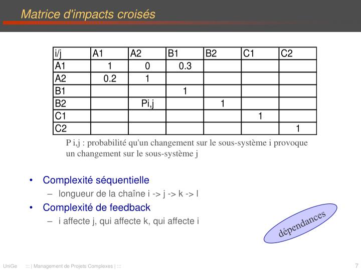 Matrice d'impacts croisés