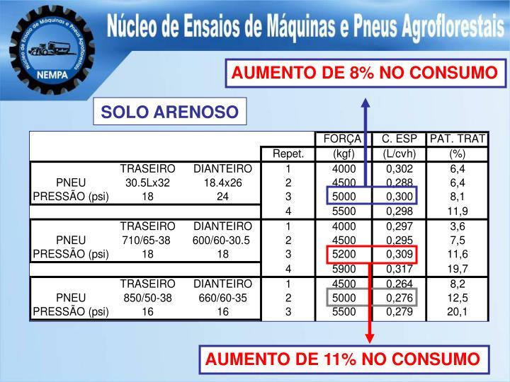 AUMENTO DE 8% NO CONSUMO