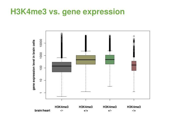 H3K4me3 vs. gene expression