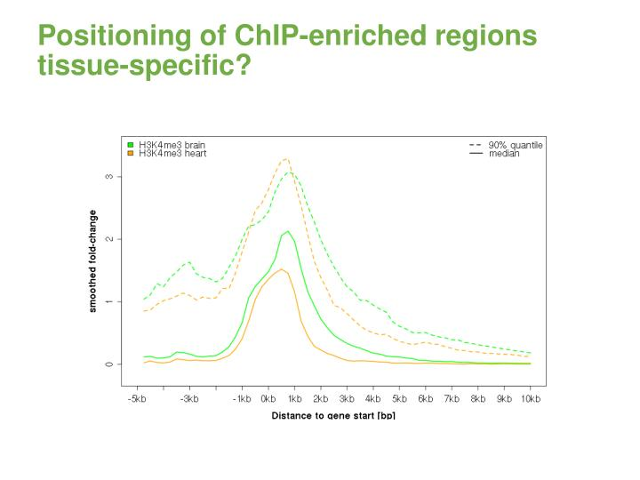 Positioning of ChIP-enriched regions
