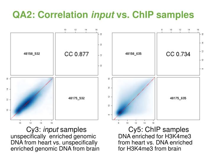 QA2: Correlation