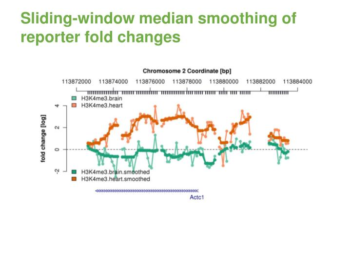 Sliding-window median smoothing of reporter fold changes