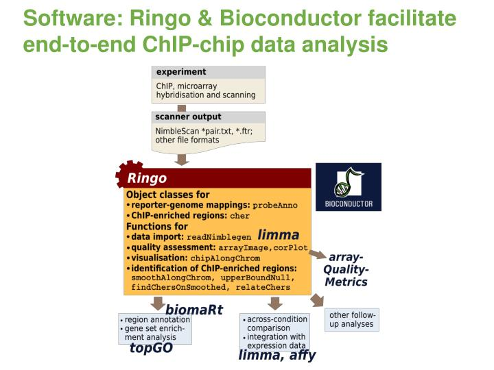 Software: Ringo & Bioconductor facilitate
