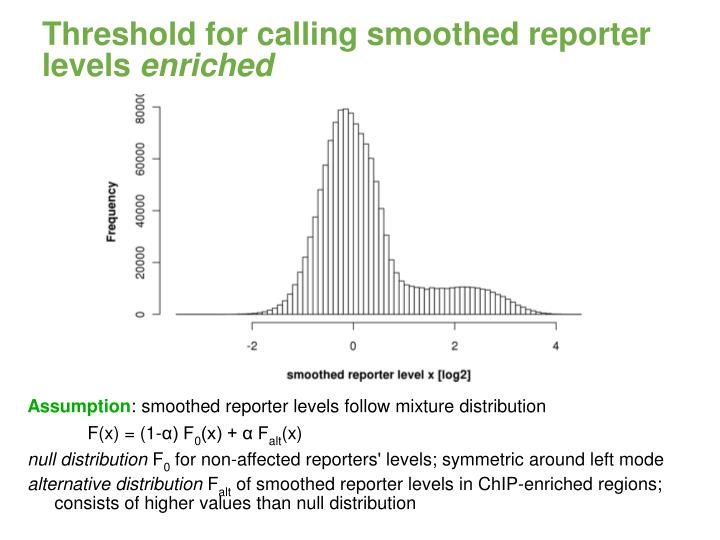 Threshold for calling smoothed reporter levels