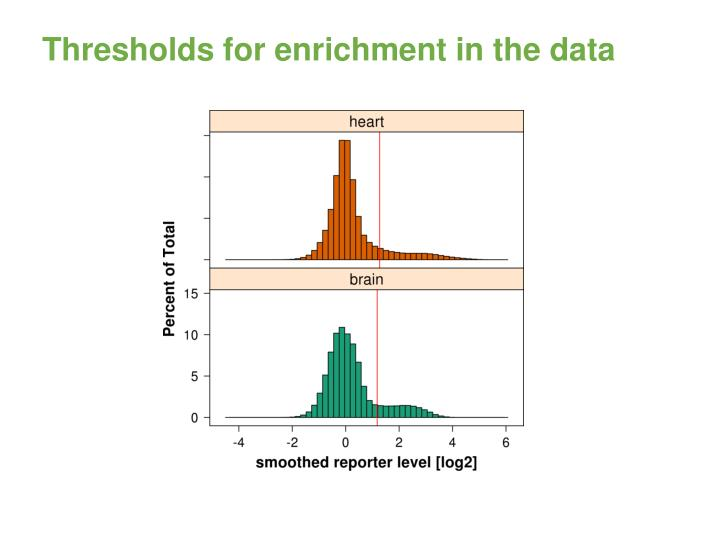 Thresholds for enrichment in the data