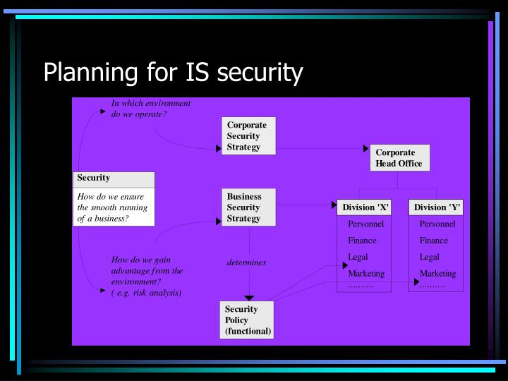 Planning for IS security