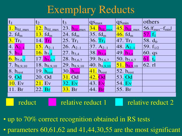 Exemplary Reducts