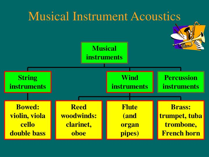 Musical Instrument Acoustics