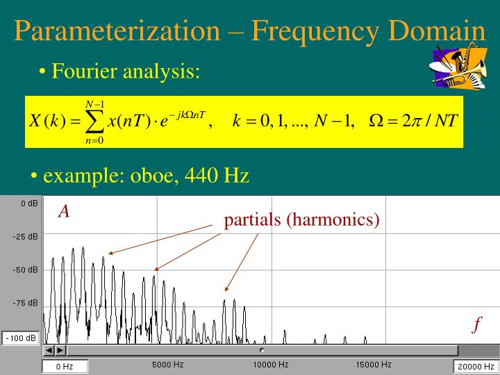 Parameterization – Frequency Domain