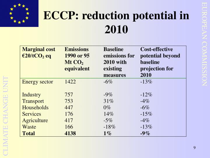 ECCP: reduction potential in 2010