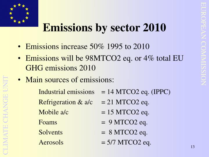 Emissions by sector 2010