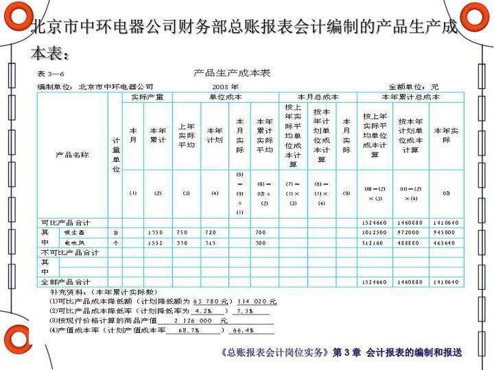 北京市中环电器公司财务部总账报表会计编制的产品生产成本表: