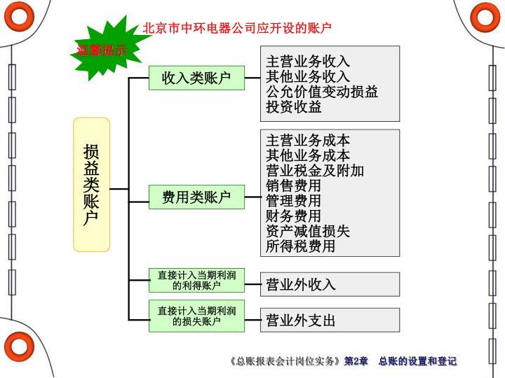 北京市中环电器公司应开设的账户