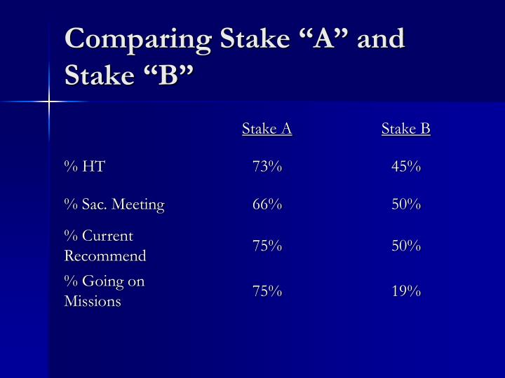 """Comparing Stake """"A"""" and Stake """"B"""""""
