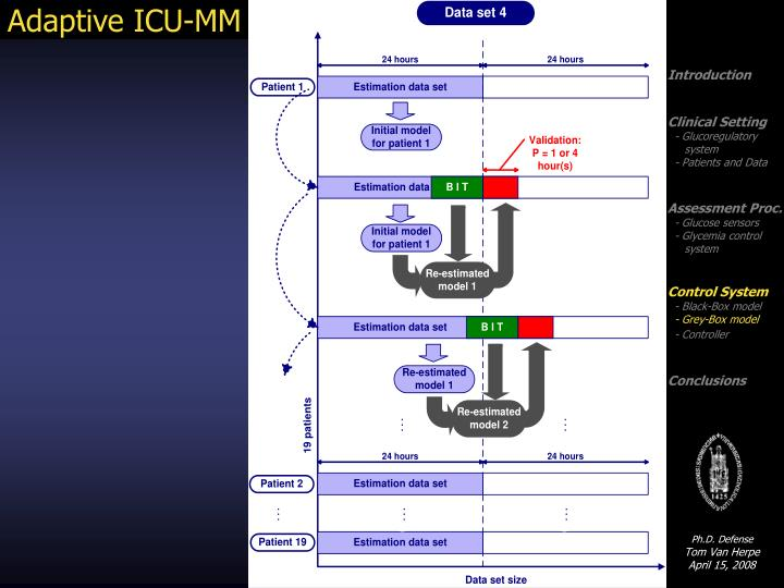 Adaptive ICU-MM