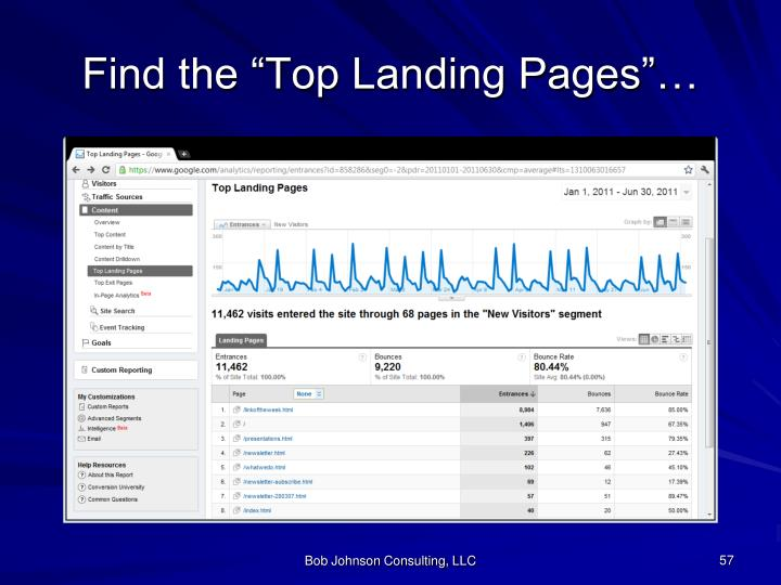 """Find the """"Top Landing Pages""""…"""