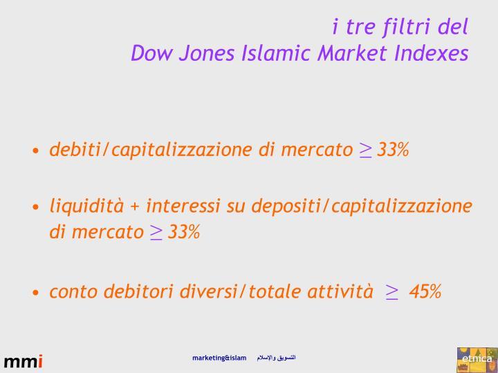 debiti/capitalizzazione di mercato