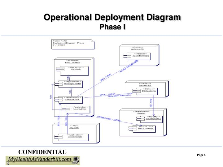 Operational Deployment Diagram