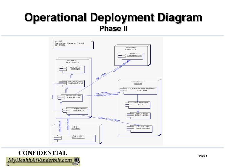 Operational Deployment Diagram