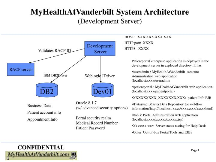 MyHealthAtVanderbilt System Architecture