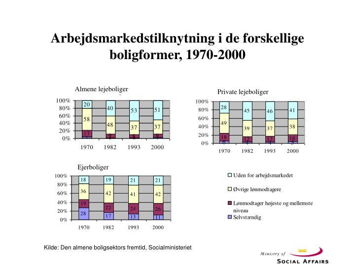 Arbejdsmarkedstilknytning i de forskellige boligformer, 1970-2000