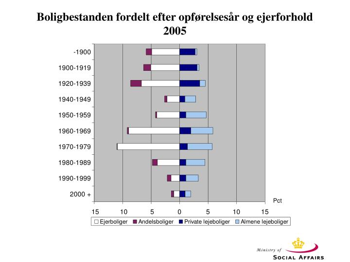 Boligbestanden fordelt efter opførelsesår og ejerforhold 2005