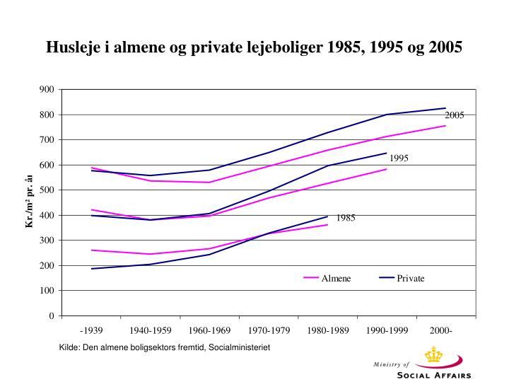 Husleje i almene og private lejeboliger 1985, 1995 og 2005