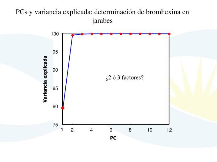 PCs y variancia explicada: determinación de bromhexina en jarabes