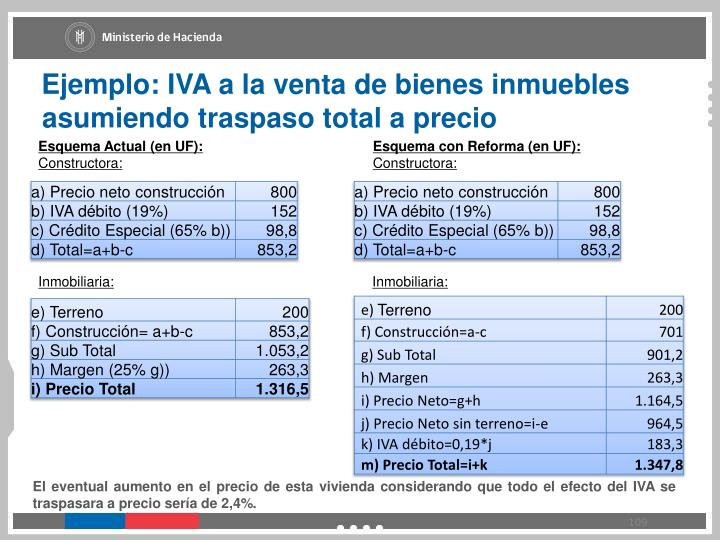 Ejemplo: IVA a la