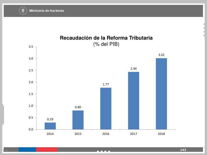 Recaudación de la Reforma Tributaria