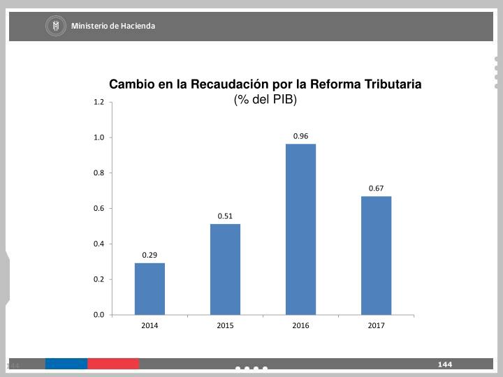 Cambio en la Recaudación por la Reforma Tributaria