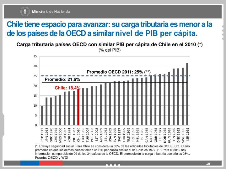 Chile tiene espacio para avanzar: su carga tributaria es menor a la