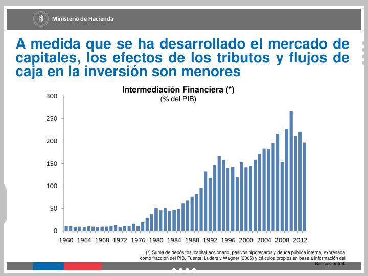 A medida que se ha desarrollado el mercado de capitales, los efectos de los tributos y flujos de caja en la inversión son menores