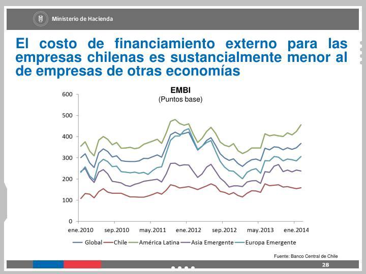 El costo de financiamiento externo para las empresas chilenas es sustancialmente menor al de empresas de otras economías