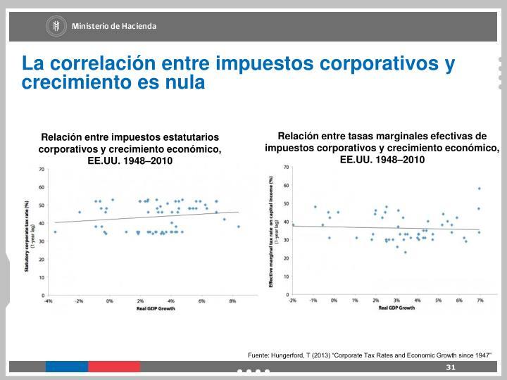 La correlación entre impuestos corporativos y crecimiento es nula