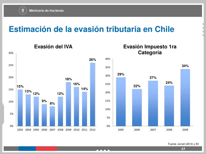 Estimación de la evasión tributaria en Chile
