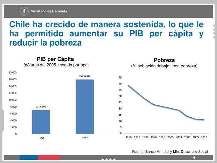 Chile ha crecido de manera sostenida, lo que le ha permitido aumentar su PIB per cápita y reducir la pobreza