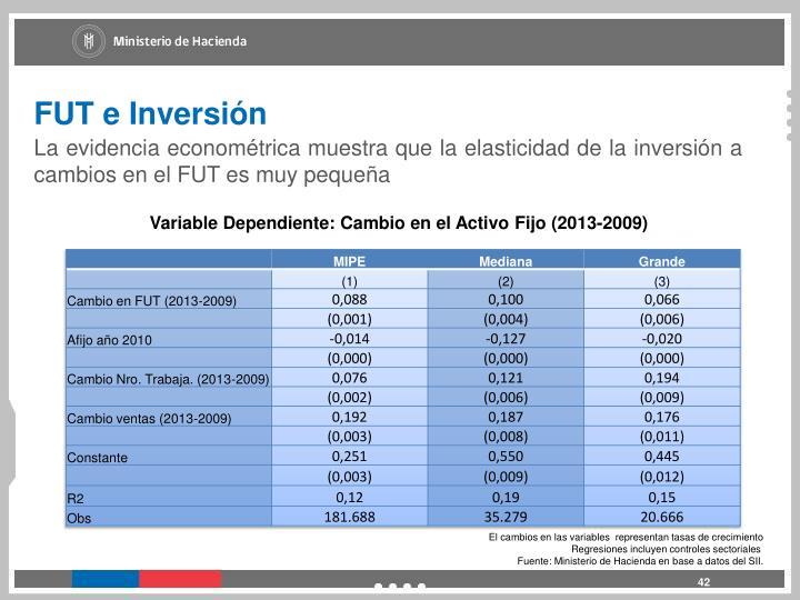 FUT e Inversión