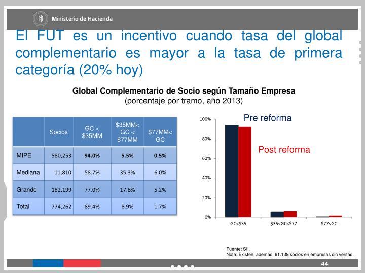 El FUT es un incentivo cuando tasa del global complementario es mayor a la tasa de primera categoría (20% hoy)