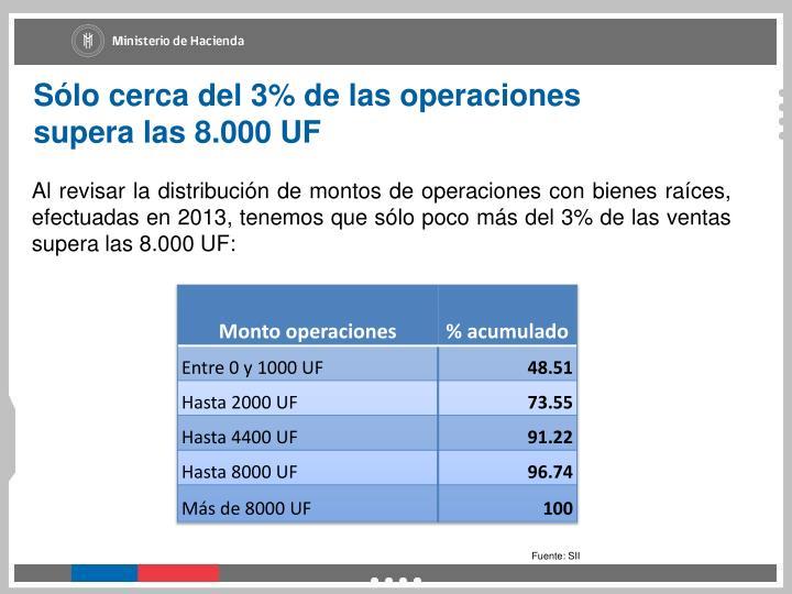 Sólo cerca del 3% de las operaciones supera las 8.000 UF
