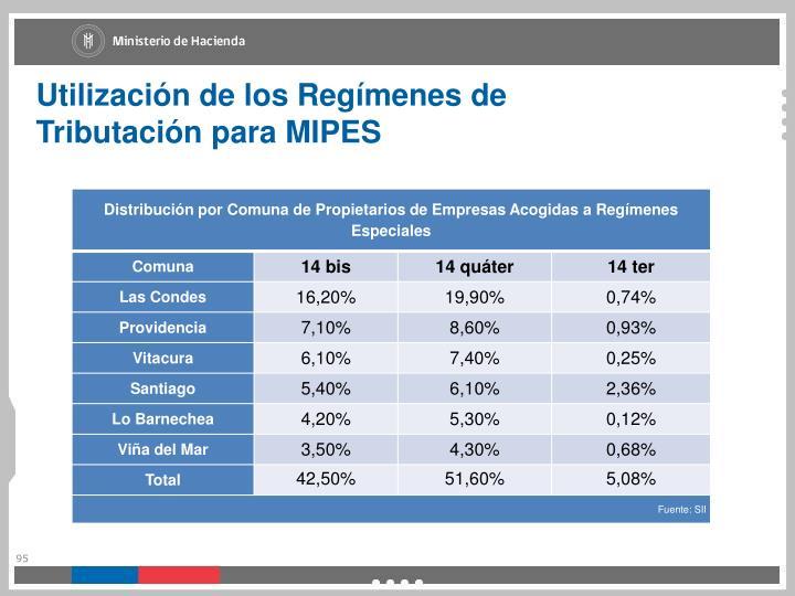 Utilización de los Regímenes de Tributación para MIPES