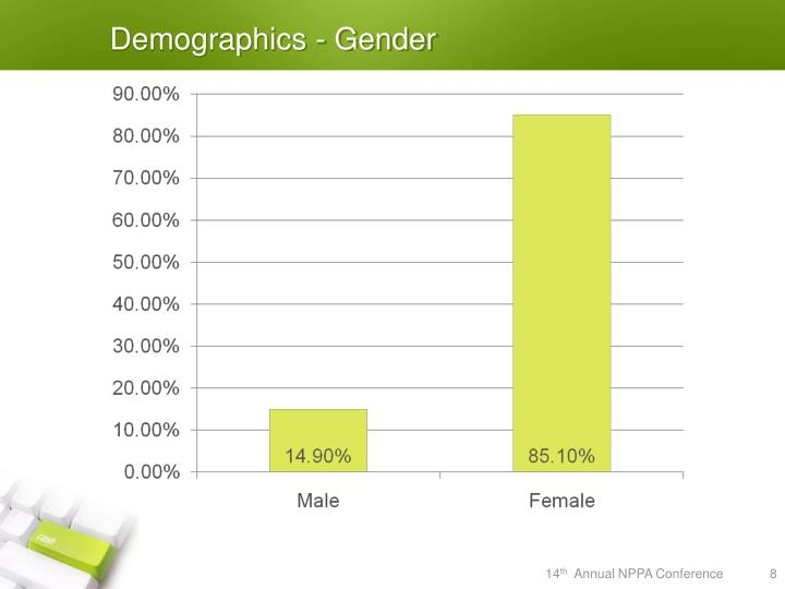 Demographics - Gender