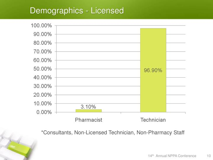 Demographics - Licensed