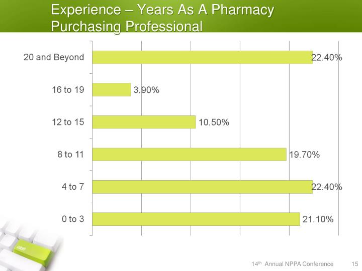 Experience – Years As A Pharmacy Purchasing Professional