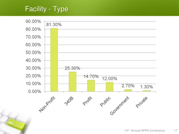 Facility - Type
