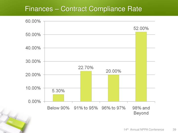 Finances – Contract Compliance Rate