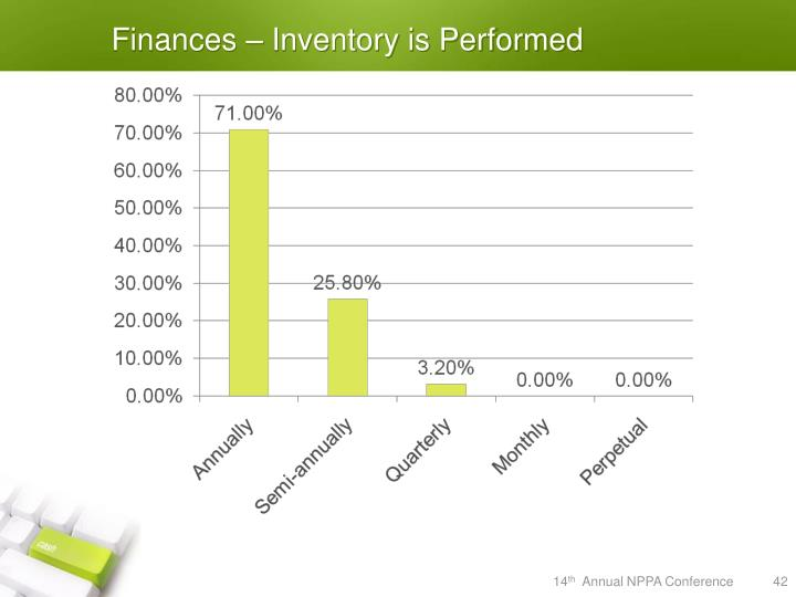 Finances – Inventory is Performed