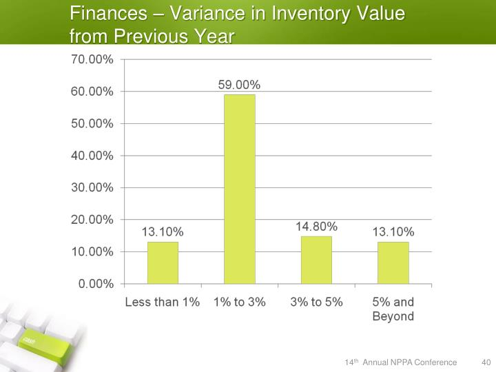 Finances – Variance in Inventory Value from Previous Year
