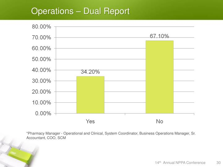Operations – Dual Report