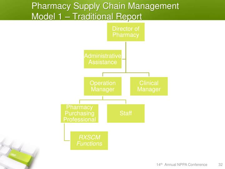 Pharmacy Supply Chain Management Model 1 – Traditional Report